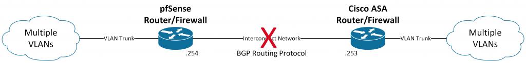 Basic Network Failure