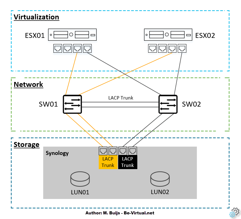 Home Lab - Physical Design - VMware iSCSI Storage