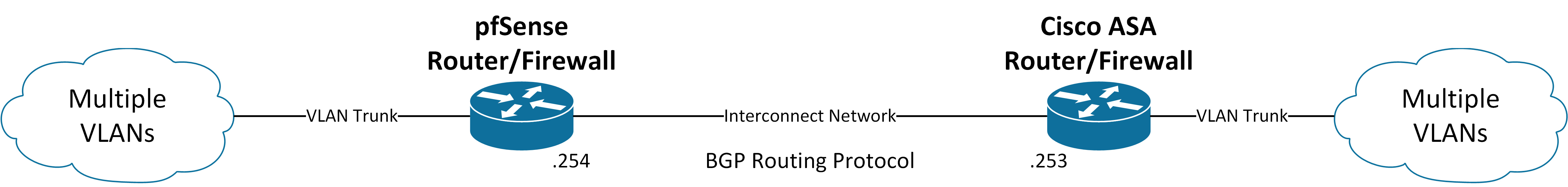 Basic Network Overview